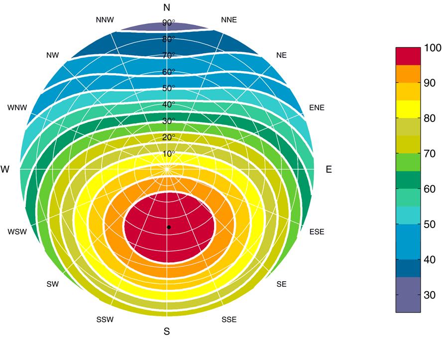 diagram instraling van de zon