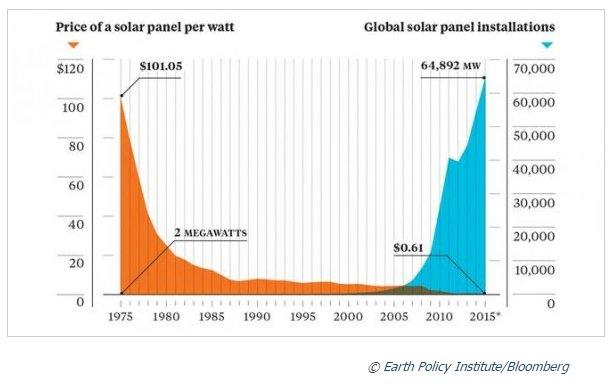 prijs-zonnepanelen-historiek