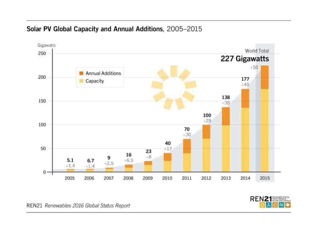 renewables-2016