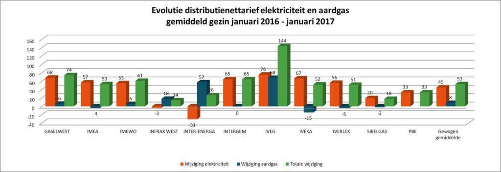 grafiek met de distributienettarieven elektriciteit en aardgas voor een gemiddeld gezin in 2017