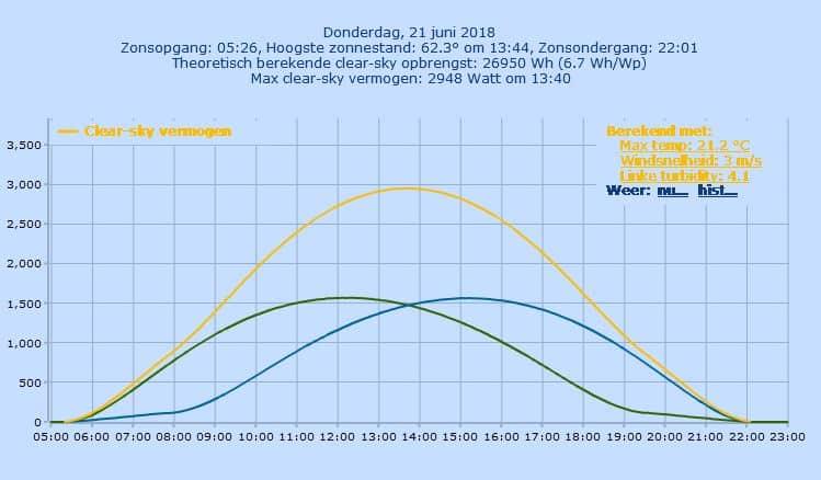 productie van oost west zonnepaneleninstallatie op 21 juni