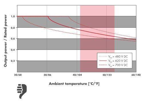 grafiek elektrische verliezen omvormer bij warmte