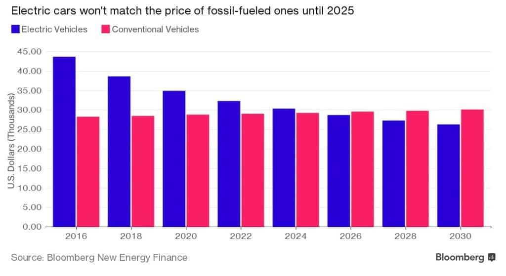 voorspelling van bloomberg kostprijs elektrische voertuigen evolutie