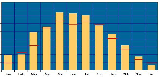 grafiek opbrengst zonnepanelen in 2017