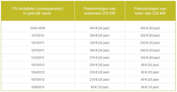 tabel groenestroomcertificaten voor 2013