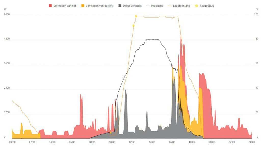 grafiek dagverbruik gezin met fronius batterij en zonnepanelen