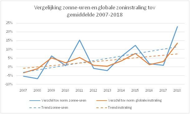 grafiek vergelijking zonne-uren en zoninstraling van 2007 tot 2018