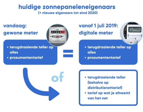 voorstelling digitale meter