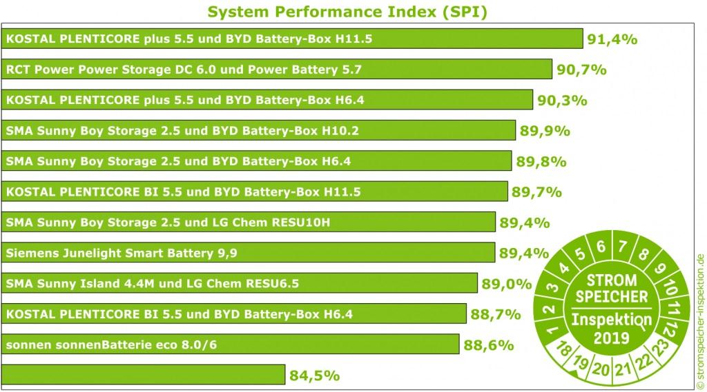 rangschikking efficientie batterijsysteem en omvormer 2019