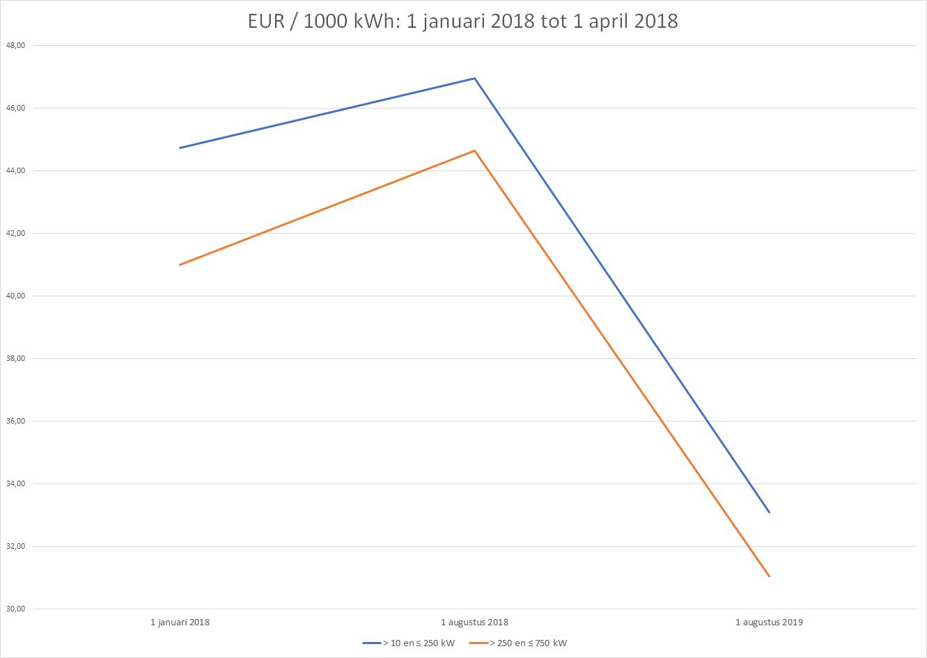 Grafiek Bandingfactoren grote installaties in dienst genomen van 1_1_2018 tot 1_4_2018