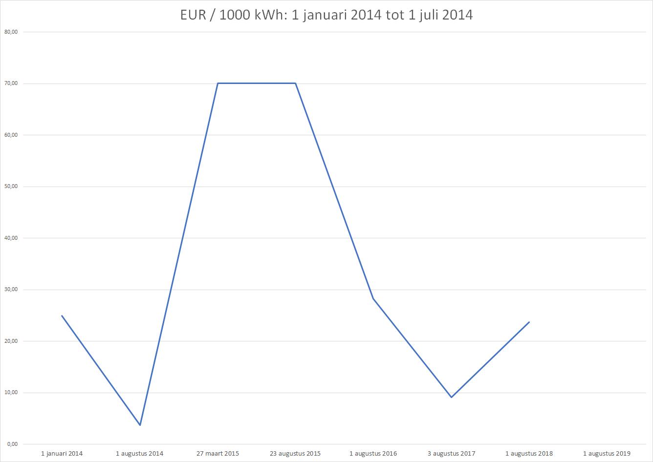 Grafiek Bandingfactoren kleine installaties in dienst genomen van 1_1_2014 tot 1_7_2014